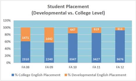 Statistics subjects covered in college placement exams